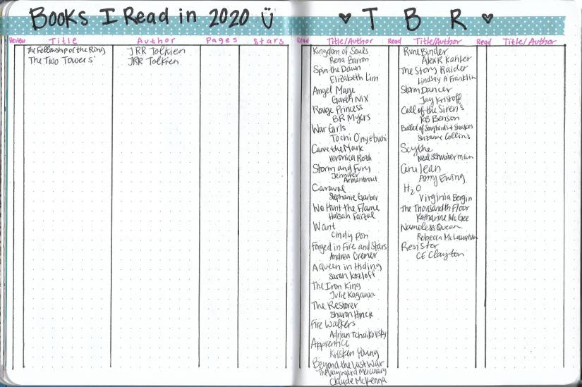To Be Read List and Read Books List for Bullet Journal